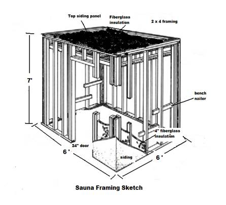Building your own sauna for Sauna floor plans